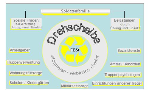 Bild Drehscheibe